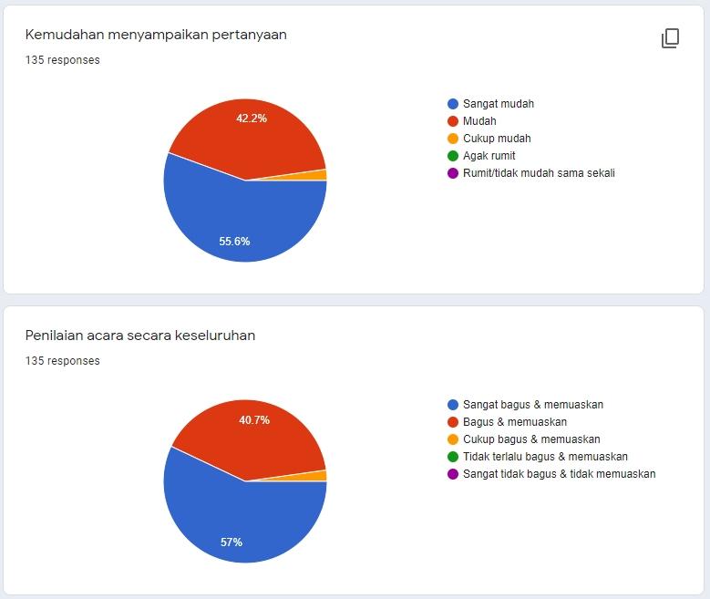 Survey Webinar Sesi 06